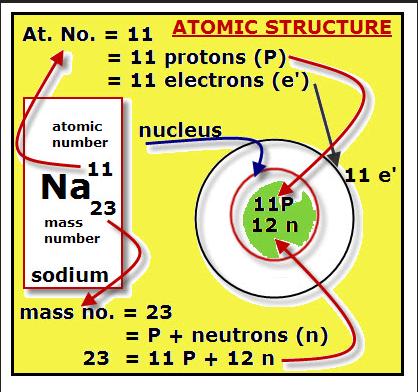 sodium atom