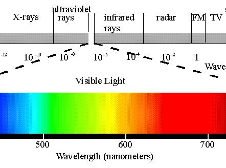 picture - em visible light